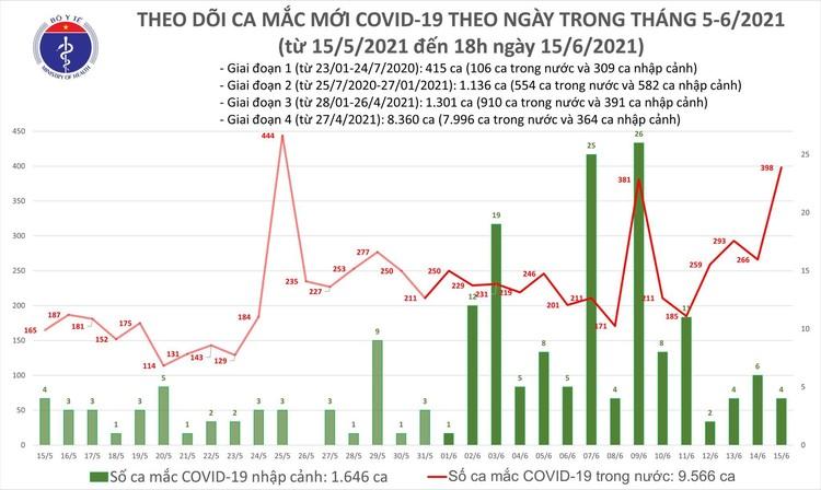 Bản tin dịch COVID-19 tối 15/6: Thêm 213 ca mắc mới; kỷ lục mới với 303 bệnh nhân được chữa khỏi ảnh 1