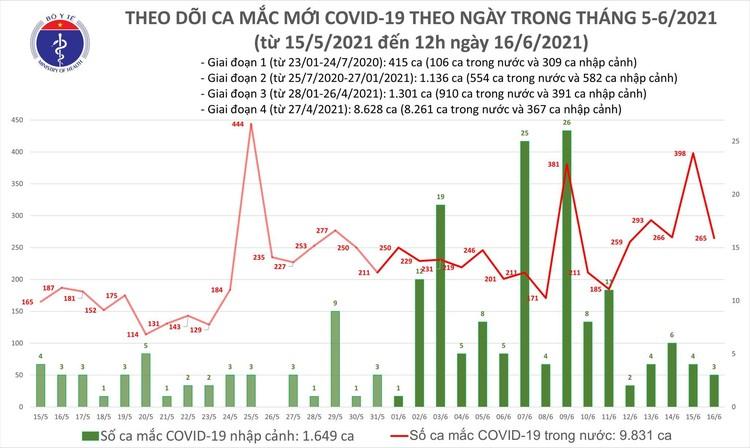 Bản tin dịch COVID-19 trưa 16/6: Thêm 176 ca mắc COVID-19 tại 6 tỉnh, thành phố ảnh 1