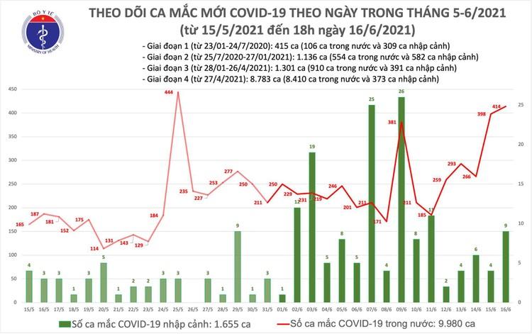 Bản tin dịch COVID-19 tối 16/6: Thêm 155 ca mắc mới tại 10 tỉnh, thành phố ảnh 1