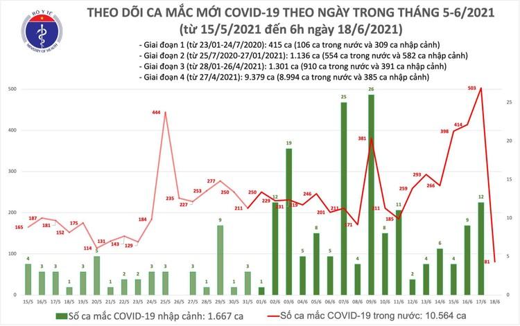 Bản tin dịch COVID-19 sáng 18/6: Thêm 81 ca mắc mới, riêng TPHCM 60 người ảnh 1