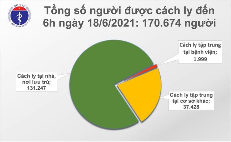 Bản tin dịch COVID-19 sáng 18/6: Thêm 81 ca mắc mới, riêng TPHCM 60 người ảnh 2
