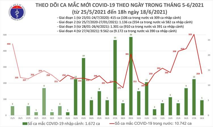 Bản tin dịch COVID-19 tối 18/6: Thêm 62 ca mắc COVID-19, tổng trong ngày Việt Nam ghi nhận 264 ca ảnh 1