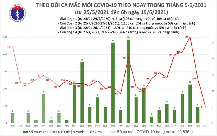 Bản tin dịch Covid-19 sáng 19/6: Có 94 ca mắc Covid-19, TP.HCM nhiều nhất với 40 ca ảnh 1