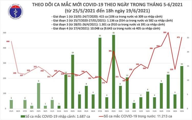 Bản tin dịch COVID-19 tối 19/6: Việt Nam ghi nhận 308 bệnh nhân COVID-19, có 321 ca khỏi ảnh 1