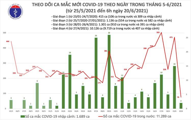 Bản tin dịch Covid-19 sáng 20/6: Có 78 ca mắc mới, TP.HCM vẫn nhiều nhất với 46 ca ảnh 1