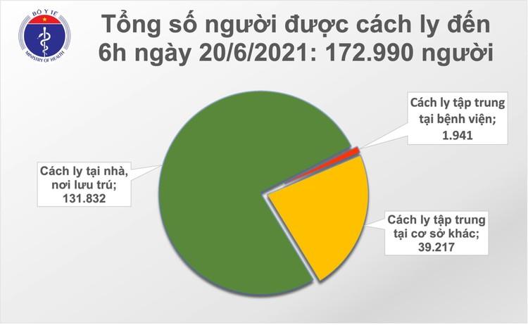 Bản tin dịch Covid-19 sáng 20/6: Có 78 ca mắc mới, TP.HCM vẫn nhiều nhất với 46 ca ảnh 2