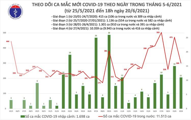 Bản tin dịch COVID-19 tối 20/6: Thêm 94 ca mắc mới trong nước, riêng TPHCM 57 trường hợp ảnh 1