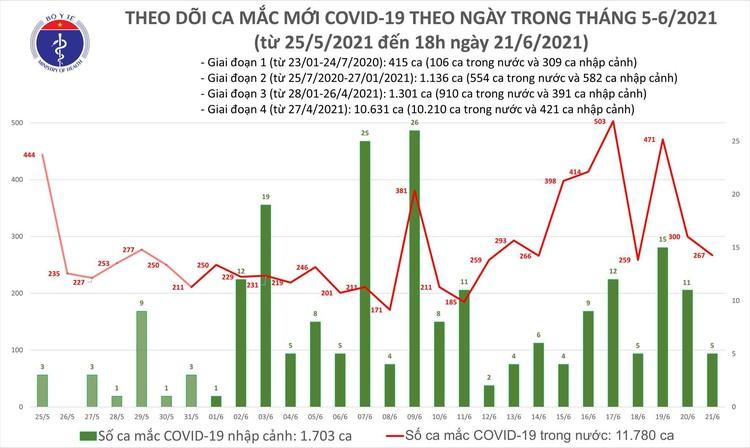 Bản tin dịch COVID-19 ngày 21/6: Thêm 135 ca mắc mới, TPHCM nhiều nhất với 70 trường hợp ảnh 1