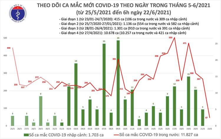 Bản tin dịch COVID-19 sáng 22/6: Có thêm 47 ca mắc mới trong đó 36 ca mắc mới ở TPHCM ảnh 1