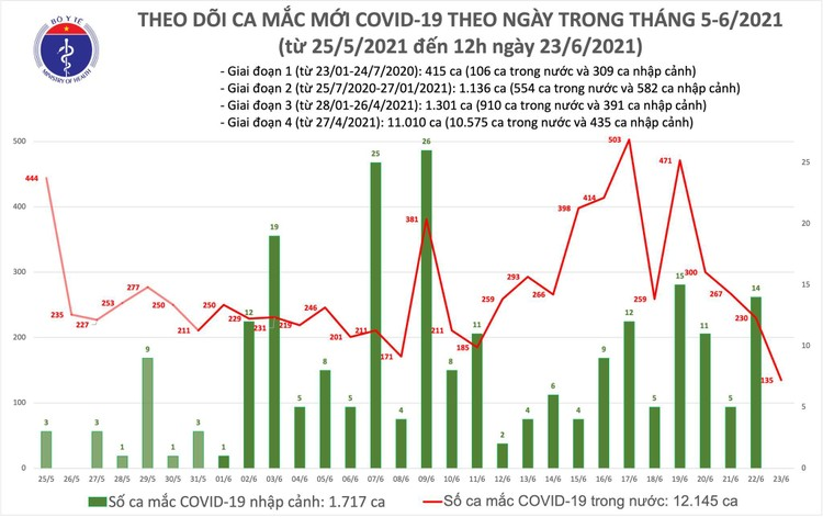 Bản tin dịch COVID-19 trưa 23/6: TP.HCM tiếp tục thêm 40 ca mắc mới ảnh 1