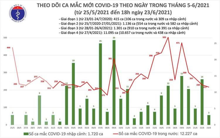 Bản tin dịch COVID-19 tối 23/6: TP.HCM có đến 61 ca mắc mới ảnh 1