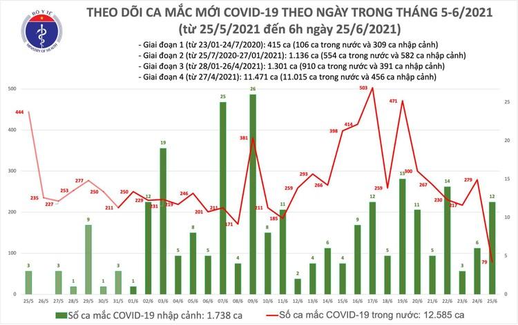 Bản tin dịch COVID-19 sáng 25/6: Thêm 91 ca mắc mới, trong đó TPHCM tiếp tục nhiều nhất 57 ca ảnh 1