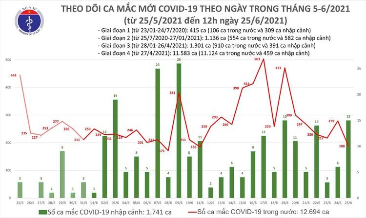 Bản tin dịch COVID-19 trưa 25/6: Thêm 112 ca mắc mới, riêng TP.Hồ Chí Minh là 50 ca ảnh 1