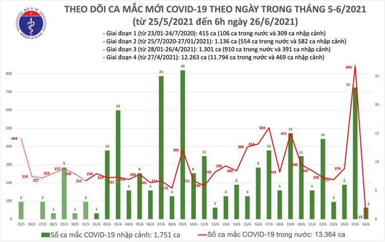 Bản tin dịch COVID-19 sáng 26/6: Việt Nam chỉ có thêm 15 ca mắc mới ảnh 1