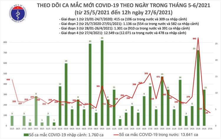 Bản tin dịch COVID-19 trưa 27/6: Thêm 76 ca mắc mới, riêng TP.Hồ Chí Minh 65 ca ảnh 1