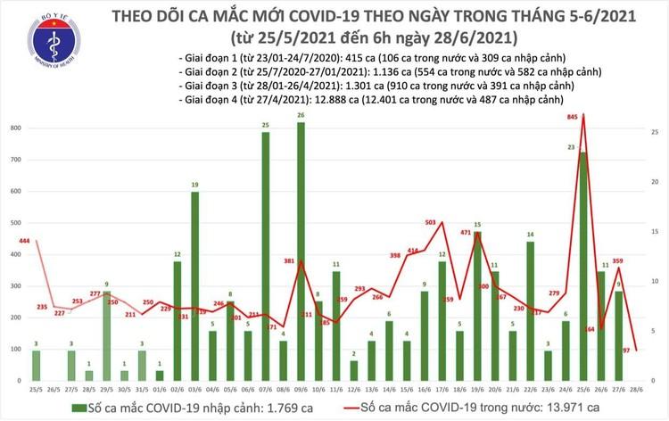 Bản tin dịch COVID-19 sáng 28/6: Thêm 97 ca mắc mới, riêng TP.Hồ Chí Minh nhiều nhất 62 ca ảnh 1