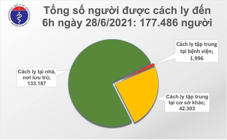 Bản tin dịch COVID-19 sáng 28/6: Thêm 97 ca mắc mới, riêng TP.Hồ Chí Minh nhiều nhất 62 ca ảnh 2
