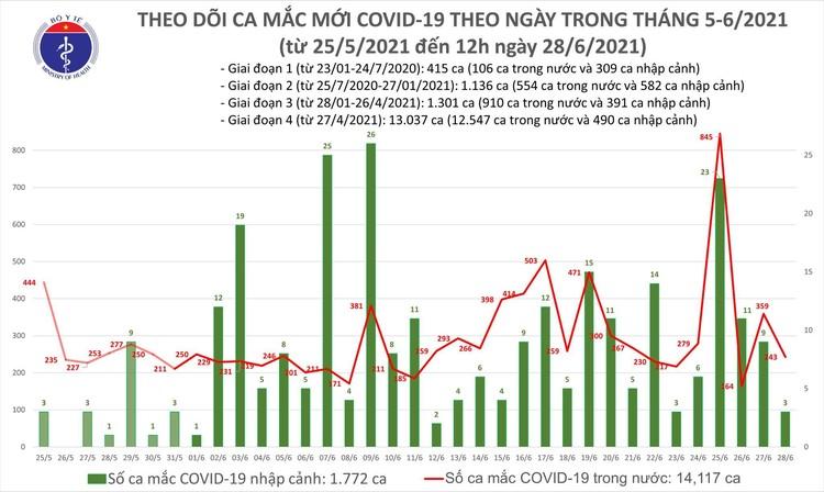 Bản tin dịch COVID-19 trưa 28/6: Thêm 149 ca mắc mới, TPHCM tiếp tục nhiều nhất với 94 ca ảnh 1