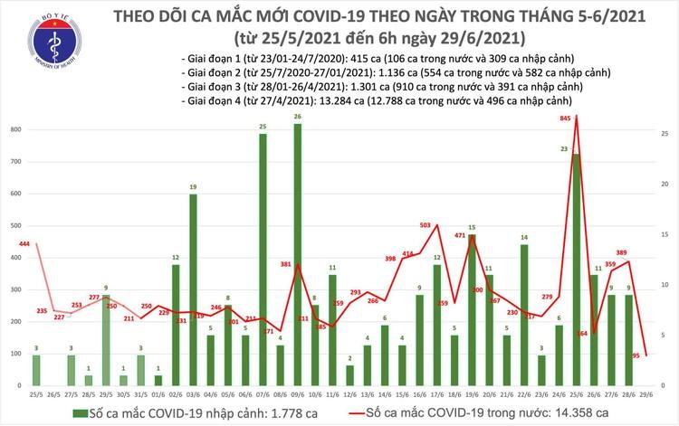 Bản tin dịch COVID-19 sáng 29/6: Thêm 95 ca mắc mới, TP.HCM vẫn nhiều nhất với 58 ca ảnh 1