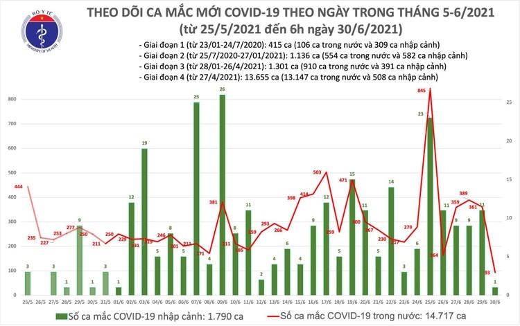 Bản tin dịch COVID-19 sáng 30/6: Thêm 94 ca mắc mới, riêng TP.HCM 62 ca ảnh 1