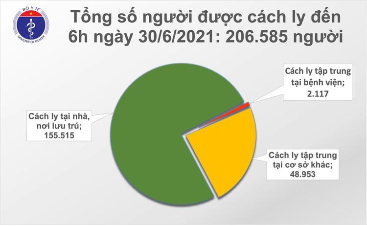 Bản tin dịch COVID-19 sáng 30/6: Thêm 94 ca mắc mới, riêng TP.HCM 62 ca ảnh 2