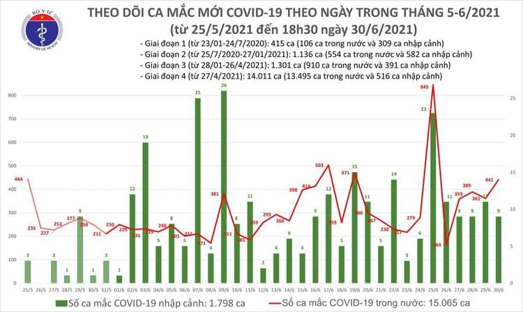 Bản tin dịch COVID-19 tối 30/6: Thêm 240 ca mắc mới, riêng TP.HCM 124 ca ảnh 1