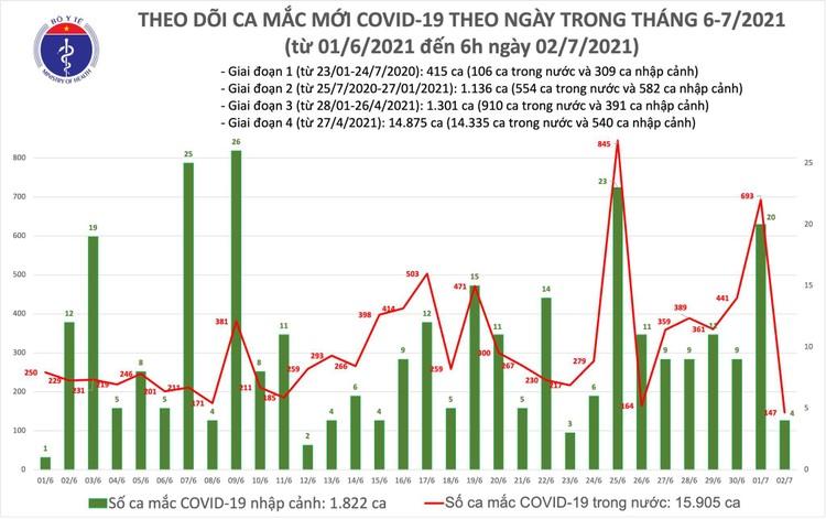 Bản tin dịch COVID-19 sáng 2/7: Có 151 ca mắc mới, TP.HCM nhiều nhất 118 ca ảnh 1