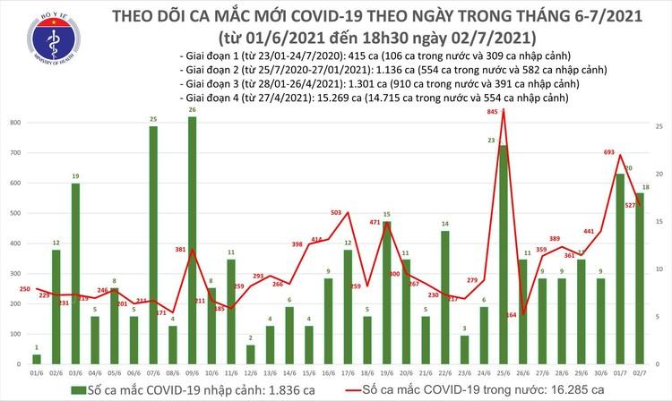 Bản tin dịch COVID-19 tối 2/7: Có 219 ca mắc mới, TP.HCM tiếp tục nhiều nhất với 150 ca ảnh 1
