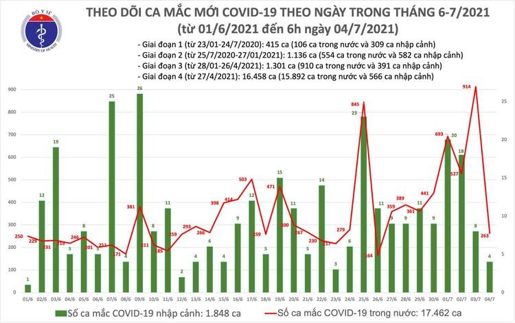 Bản tin dịch COVID-19 sáng 4/7: Thêm 267 ca mắc mới, TP.Hồ Chí Minh vẫn nhiều nhất với 217 ca ảnh 1