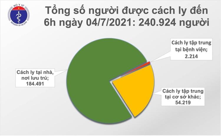 Bản tin dịch COVID-19 sáng 4/7: Thêm 267 ca mắc mới, TP.Hồ Chí Minh vẫn nhiều nhất với 217 ca ảnh 2