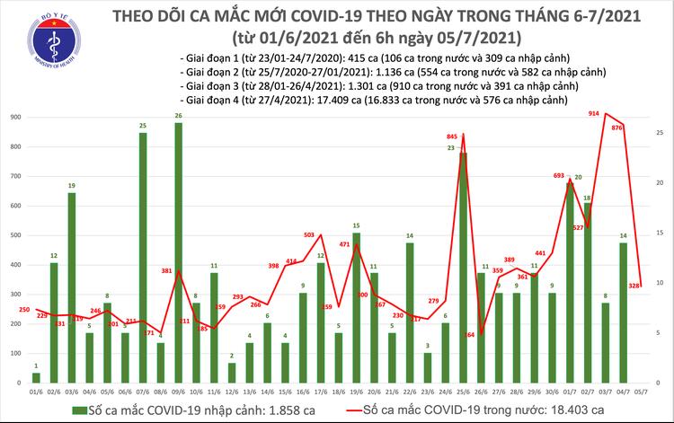 Bản tin dịch COVID-19 sáng 5/7: Có 328 ca mắc mới, trong đó TP.HCM vẫn nhiều nhất với 175 ca ảnh 1