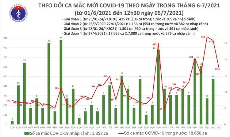 Bản tin dịch COVID-19 trưa 5/7: Có 247 ca mắc mới, TP.HCM vẫn nhiều nhất với 196 ca ảnh 1