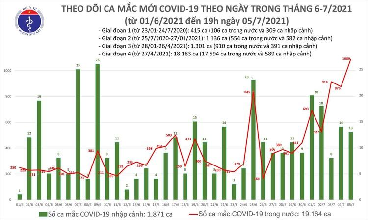 Bản tin dịch COVID-19 tối 5/7: Thêm 527 ca bệnh mới, TP.HCM vẫn nhiều nhất với 270 ca ảnh 1