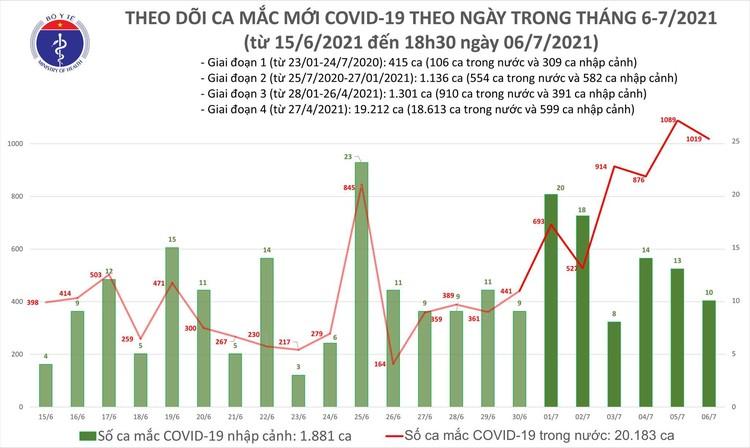 Bản tin dịch COVID-19 tối 6/7: Thêm 504 ca mắc mới, nâng tổng số ca mắc trong ngày lên 1.029 ảnh 1