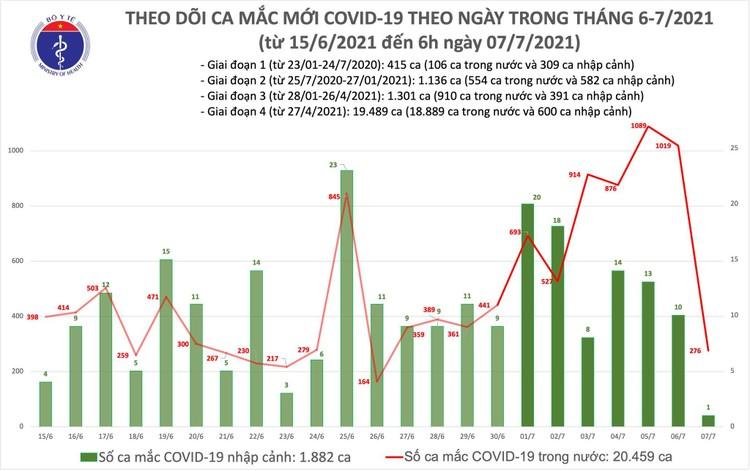 Bản tin dịch COVID-19 sáng 7/7: Có 277 ca mắc mới, riêng TP.HCM 270 ca ảnh 1
