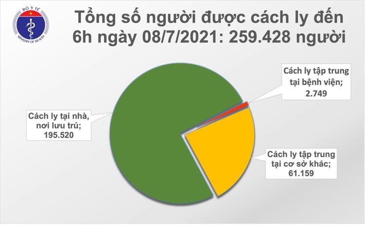 Bản tin dịch COVID-19 sáng 8/7: Có thêm 314 ca mắc mới chia 2 tỉnh TP.HCM và Bình Dương ảnh 2