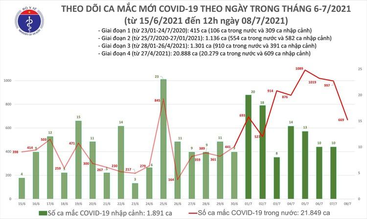 Bản tin dịch COVID-19 tối 8/7: Thêm 645 ca mắc mới, nâng tổng số mắc trong ngày vượt 1.300 ảnh 1