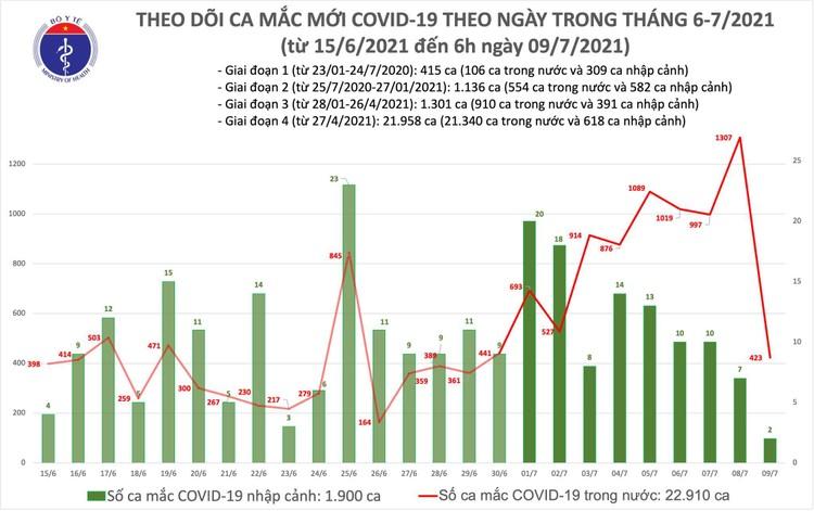 Bản tin dịch COVID-19 sáng 9/7: Thêm 425 ca mắc mới, riêng TP.HCM là 350 ca ảnh 1