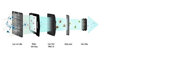 Giải pháp điều hoà không khí LG – lựa chọn đáp ứng mọi mong đợi ảnh 4