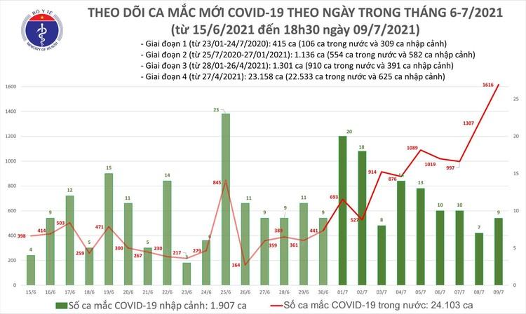 Bản tin dịch COVID-19 tối 9/7: Thêm 591 ca mắc mới, nâng tổng số mắc trong ngày vượt 1.600 ảnh 1