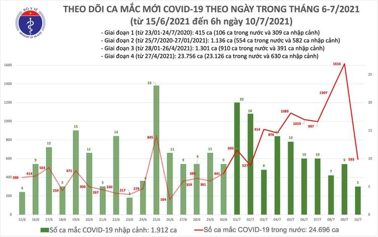 Bản tin dịch COVID-19 sáng 10/7: Có 598 ca mắc mới, TP.HCM nhiều nhất với 520 ca ảnh 1
