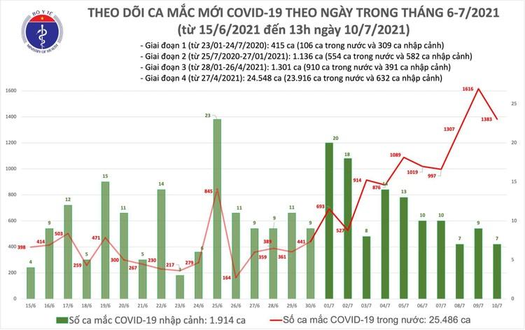 Bản tin dịch COVID-19 trưa 10/7: Thêm 792 ca mắc mới, riêng TP.HCM 600 ca ảnh 1