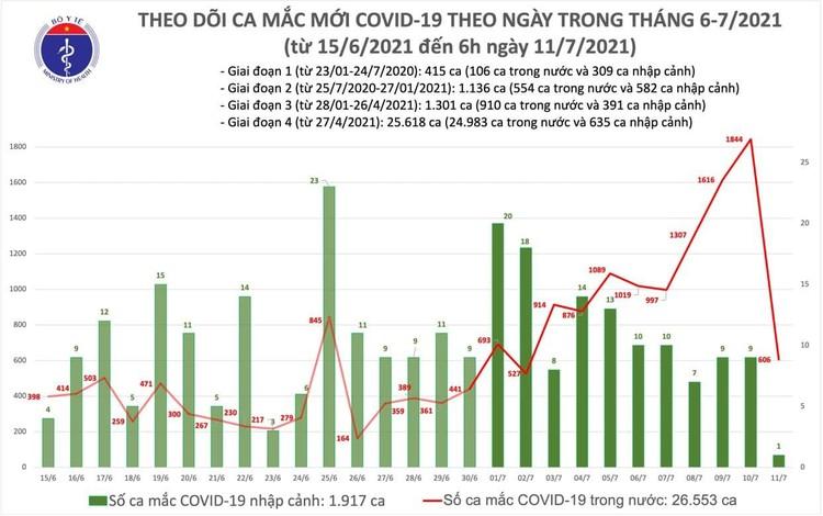 Bản tin dịch COVID-19 sáng 11/7: Thêm 607 ca mắc mới, riêng TP.HCM 443 ca ảnh 1
