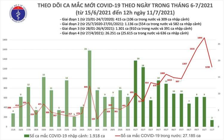Bản tin dịch COVID-19 trưa 11/7: Thêm 633 ca mắc mới, TP.HCM có đến 600 ca ảnh 1