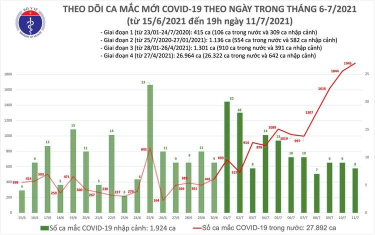 Bản tin dịch COVID-19 tối 11/7: Có thêm 713 ca mắc mới, nâng tổng số trong ngày là 1.953 ca ảnh 1