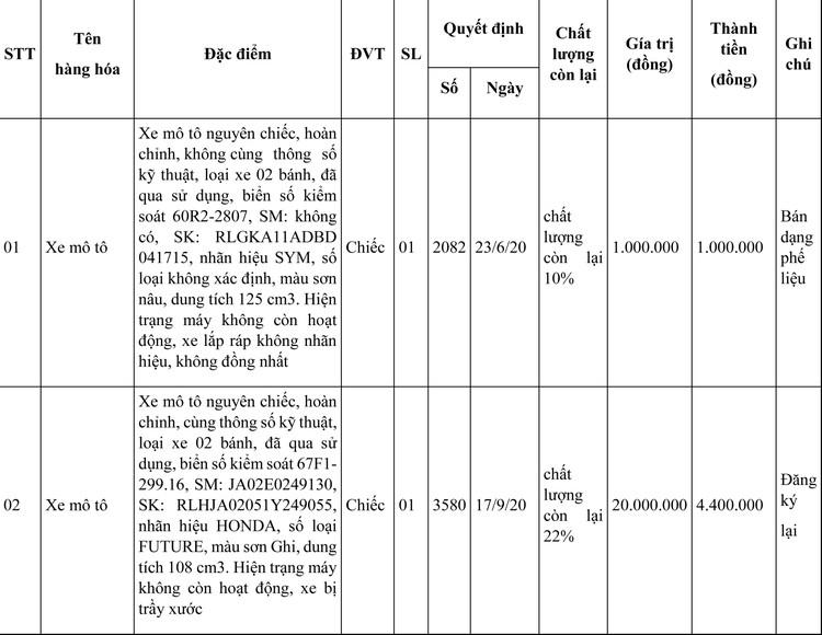 Ngày 26/7/2021, đấu giá tài sản bị tịch thu sung quỹ tại tỉnh An Giang ảnh 1