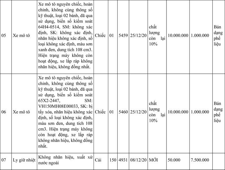 Ngày 26/7/2021, đấu giá tài sản bị tịch thu sung quỹ tại tỉnh An Giang ảnh 3