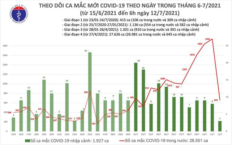 Bản tin dịch COVID-19 sáng 12/7: Thêm 662 ca mới, nâng tổng số mắc đến nay vượt 30.000 ca ảnh 1