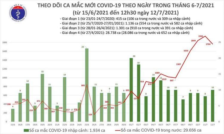 Bản tin dịch COVID-19 trưa 12/7: Thêm 1.112 ca mắc mới, riêng TP.HCM 879 ca ảnh 1