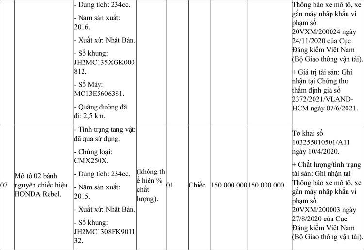 Ngày 19/7/2021, đấu giá hàng hóa vi phạm bị tịch thu tại tỉnh Bà Rịa – Vũng Tàu ảnh 5